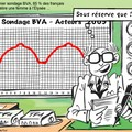 sondage BVA