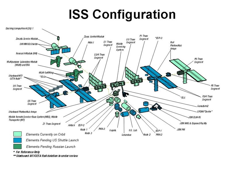 143942main_iss_config
