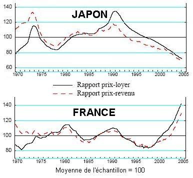 japon___rapport_prix_revenu_et_prix_loyer1