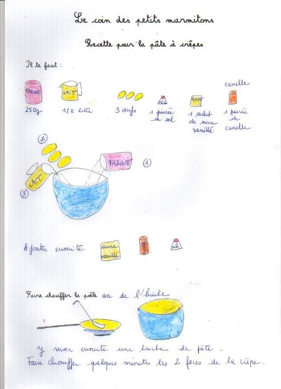 La pâte à crêpes