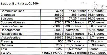 budget_burkina_aout_2004